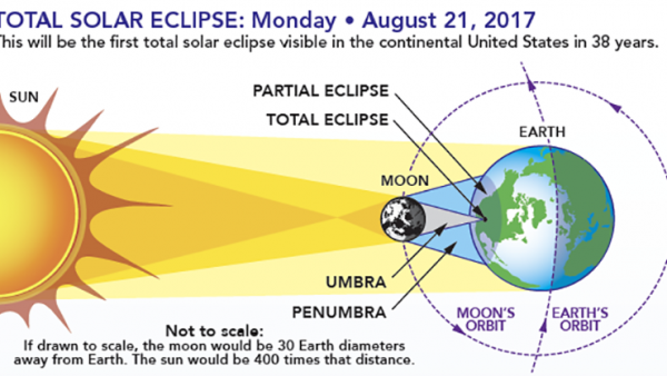 https://wbhm.org/wp-content/uploads/2017/08/eclipsesHOW-600x338.png