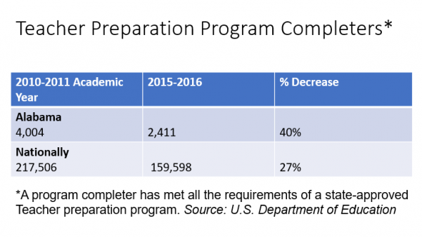 Behind Teacher Shortage: Fewer New Educators Graduating From Alabama Schools