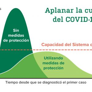 https://wbhm.org/wp-content/uploads/2020/04/Flattening-the-curve-of-COVID-19-Spanish-300x300.jpg