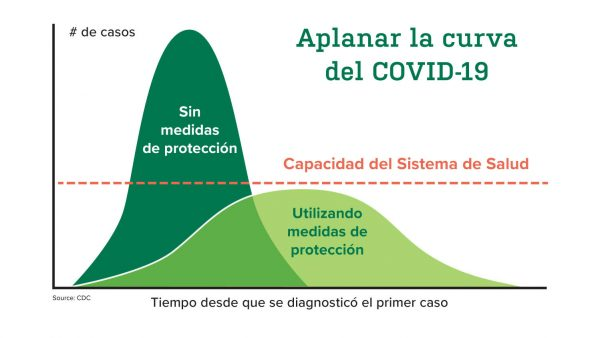 https://wbhm.org/wp-content/uploads/2020/04/Flattening-the-curve-of-COVID-19-Spanish-600x338.jpg