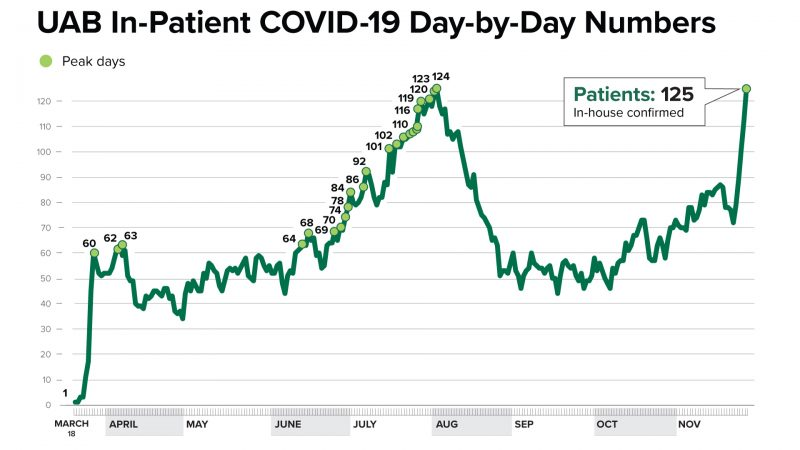 https://wbhm.org/wp-content/uploads/2020/11/11302020-UAB-In-Patient-COVID-19-Day-by-Day-Numbers-e1606787650670-800x450.jpg