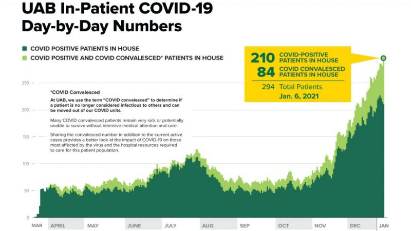 https://wbhm.org/wp-content/uploads/2021/01/01062021-UAB-In-Patient-COVID-19-Day-by-Day-Numbers-1024x791-1-e1610038472841-800x450.jpg