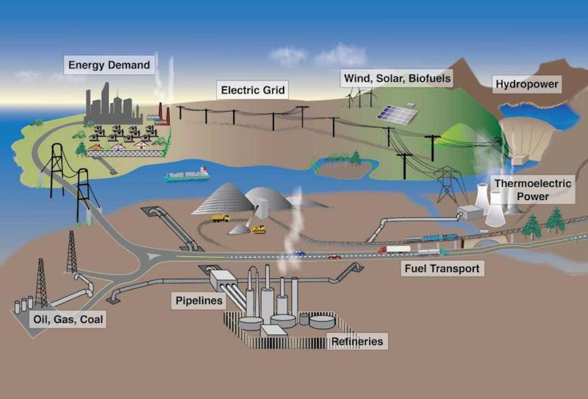 Extreme weather and climate change can potentially impact all components of the Nation's energy system, from fuel (petroleum, coal, and natural gas) production and distribution to electricity generation, transmission, and demand.
