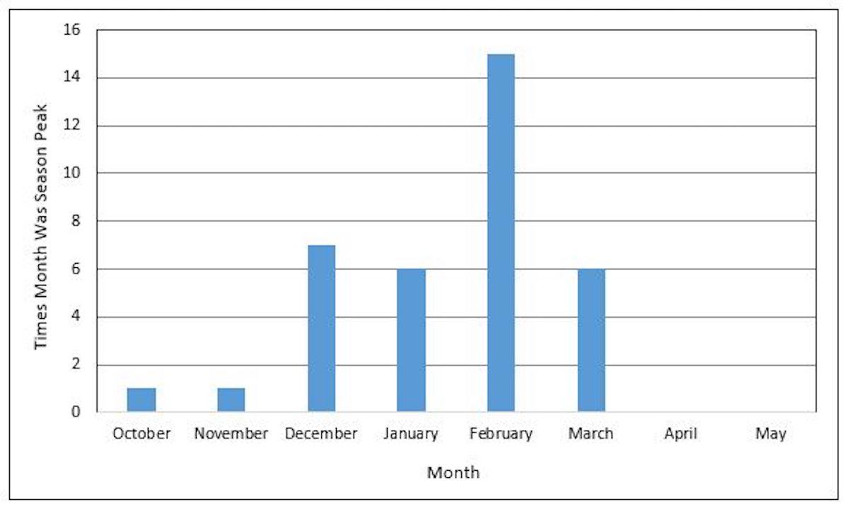 Graph of CDC Flu Season